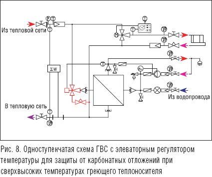 Температура на выходе из теплообменника гвс Пластинчатый теплообменник Sondex S140 Таганрог