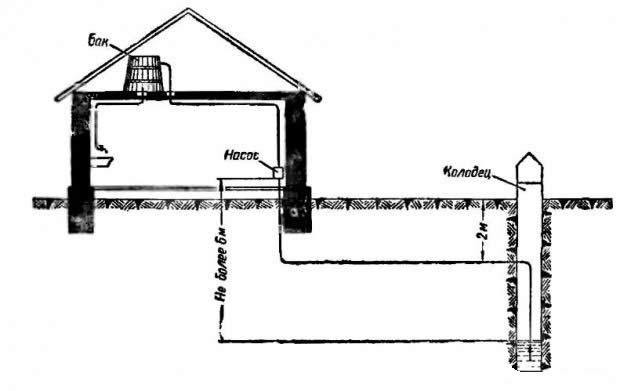 Водопровод  на дачном участке 148