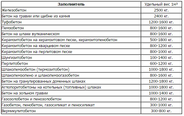 вес пгс в 1 м3 таблица