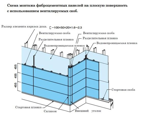 Монтаж фиброцементной плиты монтаж своими руками 57
