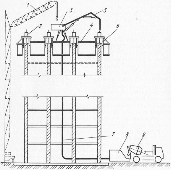 Какими техническими средствами подают и распределяют бетонную смесь купить бетон цена в бресте