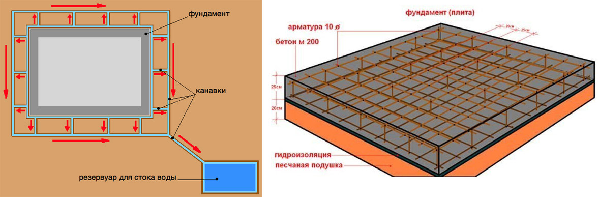 высота плиты фундамента